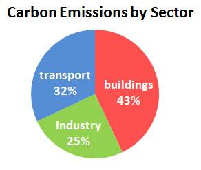 Carbon_emissions_-_pew_2002